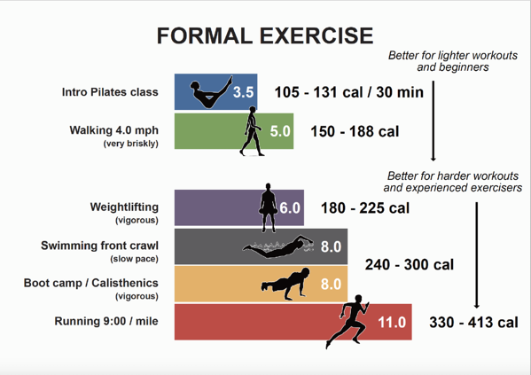 Illustration showing formal exercises and their MET equivalent.