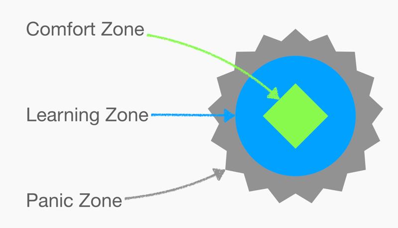 Zones-of-proximal-development